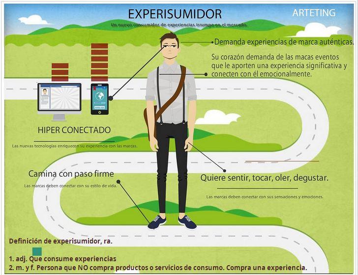 experisumidor: nuevo consumidor de experiencias
