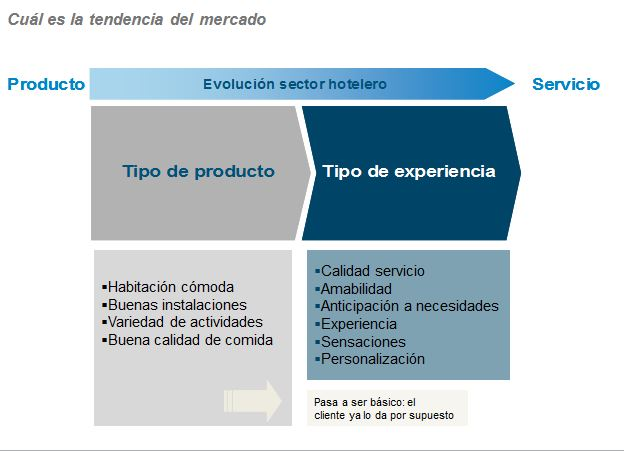 Marketing experiencial sector hotelero