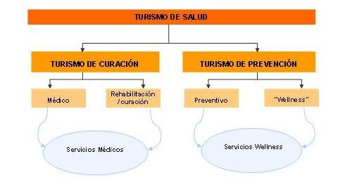 Turismo de salud y wellness