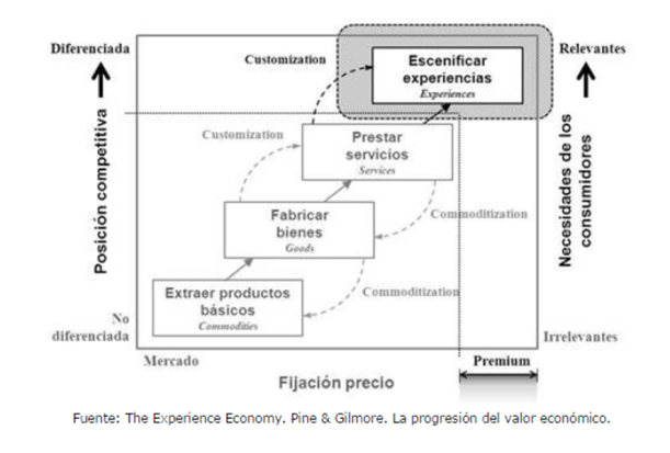 Progresión del valor económico The experience economy
