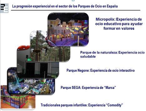 Progresión experiencial de parques de ocio y entretenimiento