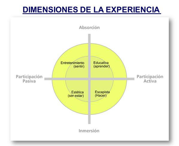 Dimensiones de la experiencial