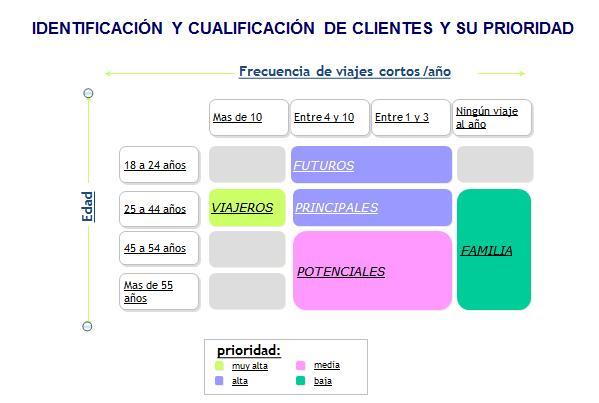 identificación y cualificación de clientes