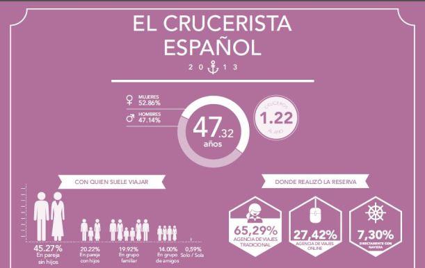 Perfil crucerista en España