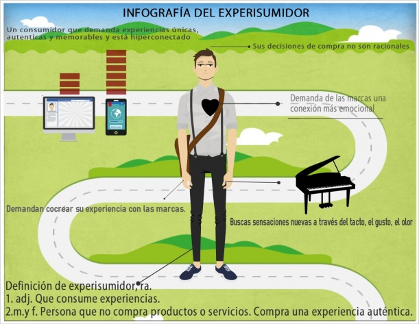 Infografía del experisumidor marketing experiencial
