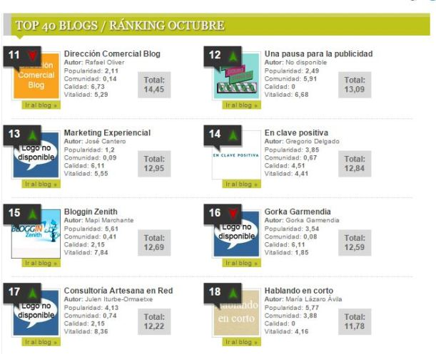 blogs de marketing ranking