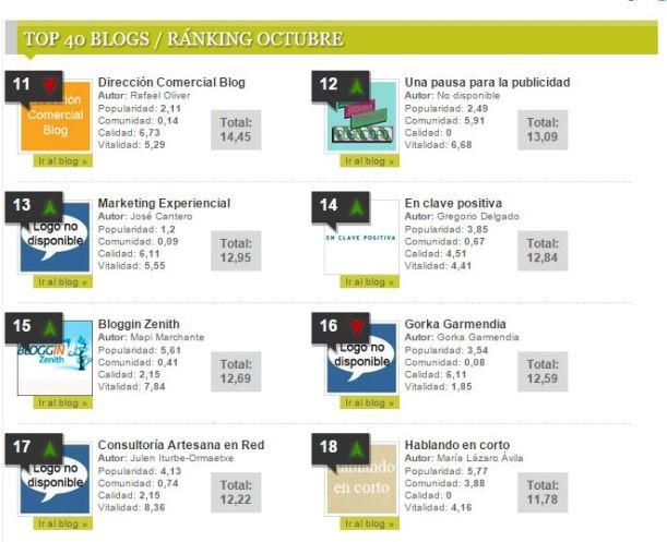 blogs de marketing ranking