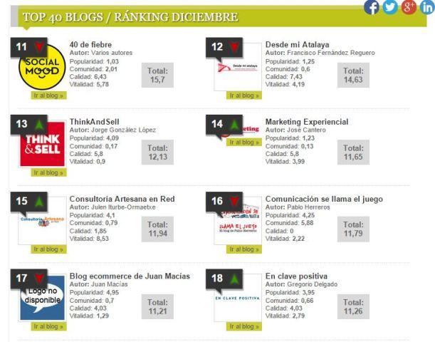 Blog marketing experiencial top blogs