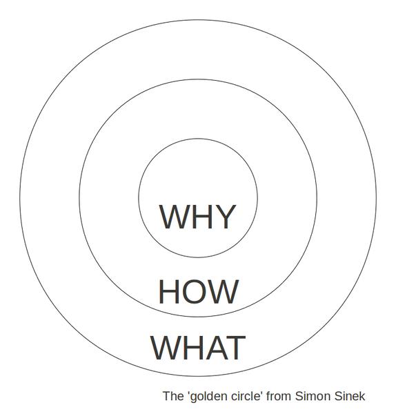 The Golden Cicle de Simon SINEK