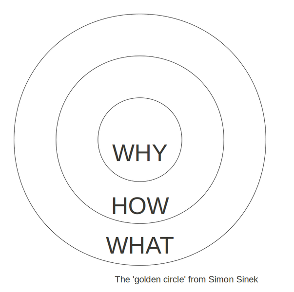 The Golden Cicle de Simon SINEK