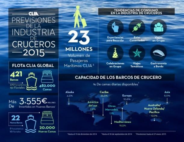 industria cruceros