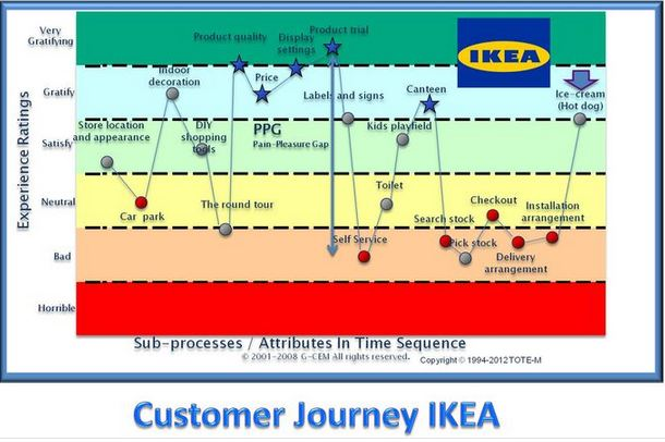 customer journey map de ikea
