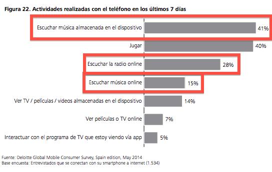 uso-del-smartphone-españa-2014