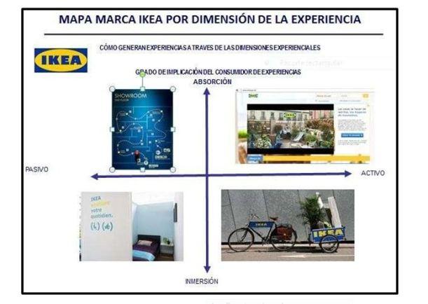 IKEA MARKETING EXPERIENCIAL