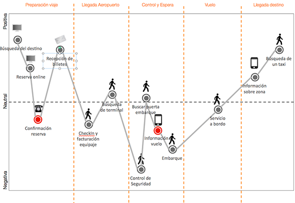 customer journey map ejemplo touchpoints