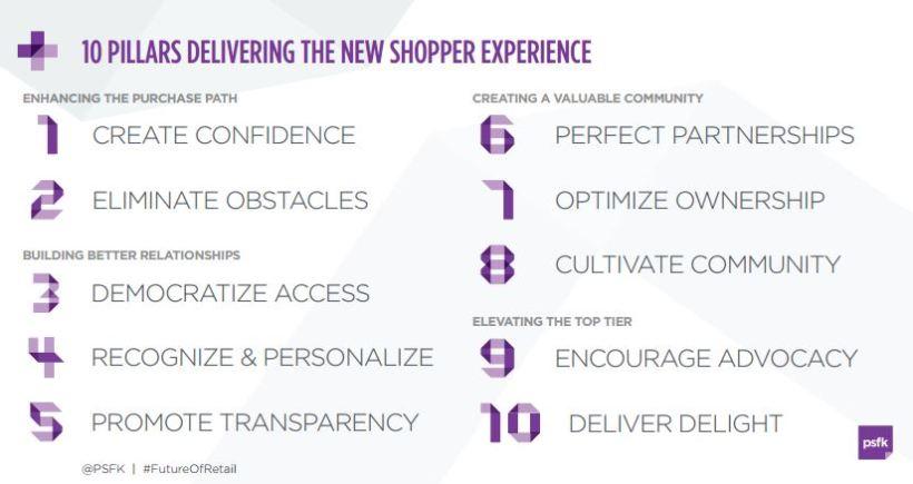 el futuro del retail y tendencias