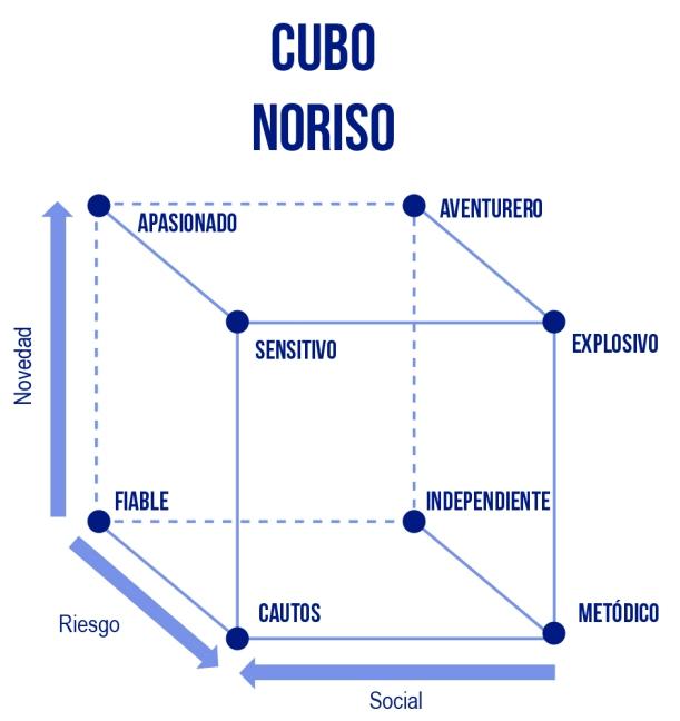 EL cubo de Noriso