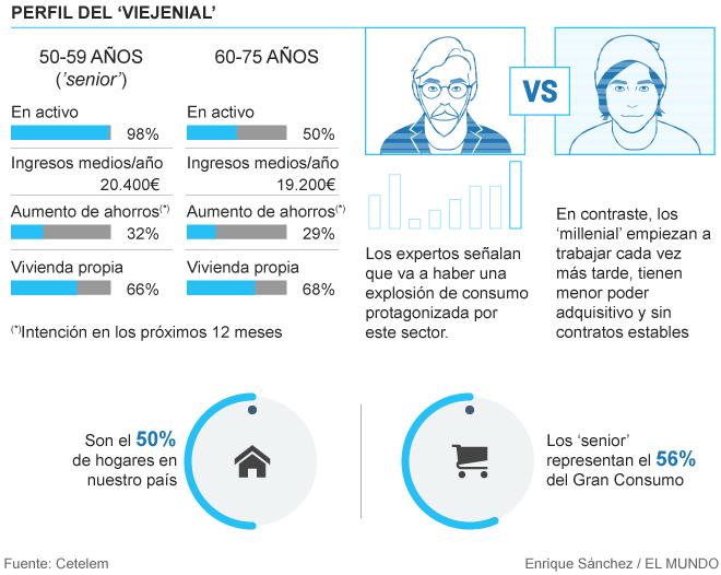 viejenial: consumidor senior