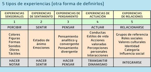 matriz-experiencial-turismo-experiencial