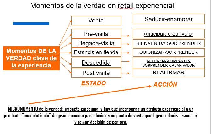 retail experiencial micromomentos